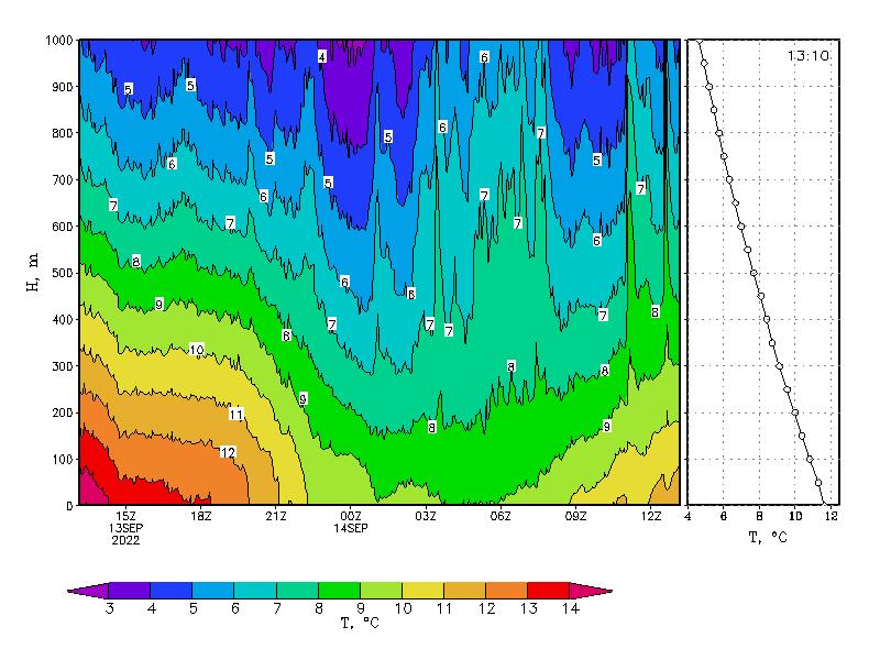 вертикальное распределение температуры в нижнем 1-километровом слое